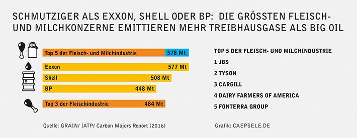 Infografik Emissionen Fleisch- und Milchindustrie und Ölkonzerne